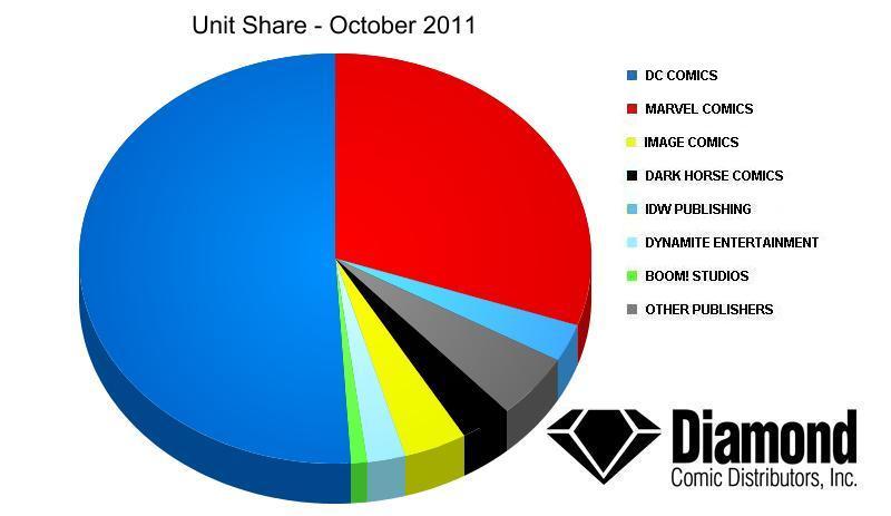 DC Dominates October Sales