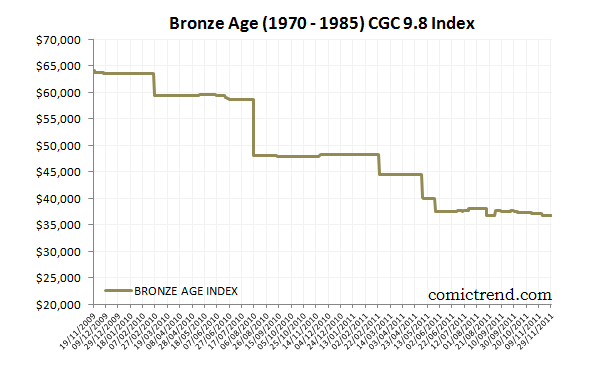 A Case for the Bronze Age