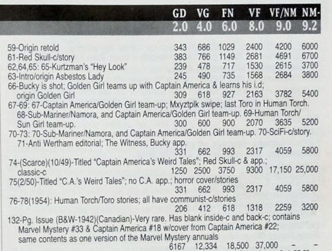 The Canadian Cap Giant is listed at the end of the Cap items in the guide.