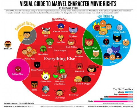 Marvel-Movie-Rights-Infographic