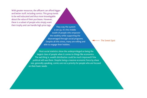 "This simple pyramid configuration illustrates most ""class"" based social structures, be it wealth, influence, ability or education. Corporations like Walmart and Starbucks have done very well by targeting their respective ""sweet spots"". Some comic dealers enjoy dealing in high end, high grade books, leveraging their network and resources for hefty gains. Others operate on volume, turning more affordable books for smaller gains that can really add up."